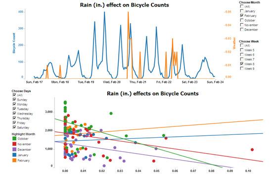 rain_graph