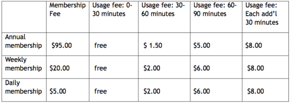 Vancouver's anticipated user fee structure (Canadian dollars, of course)