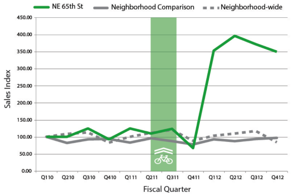Graph from Seattle Transit Blog