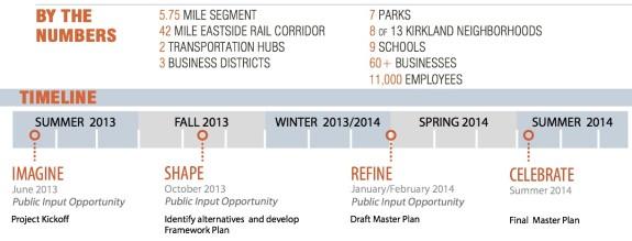 CKC Master Plan Fact Sheet-timeline