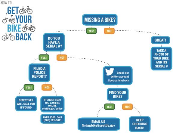 Flow chart from SPD