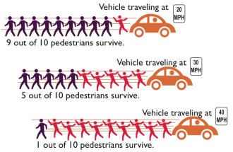 Image from Seattle's Road Safety Action Plan