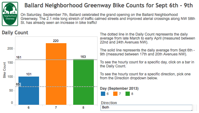 Data via Seattle Neighborhood Greenways (click for more)