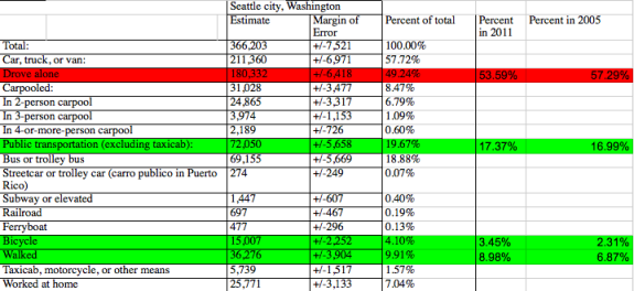 Seattle Bike Blog analysis of 2012 American Communities Survey data collected by the Census