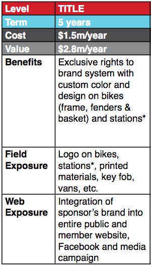 From a Puget Sound Bike Share media value document