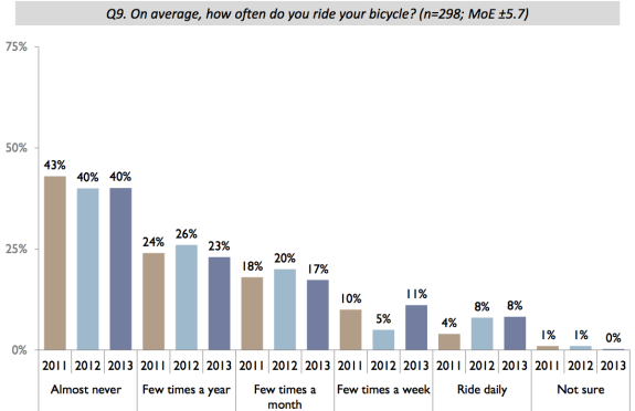 From a city survey. Results in this graph are limited to people with access to a working bike