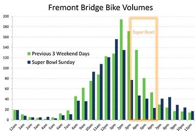 Super Bowl Bike Traffic.xlsx