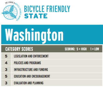 "Washington has been the #1 bicycle-friendly state for six years, despite poor scores for ""infrastructure and funding"""