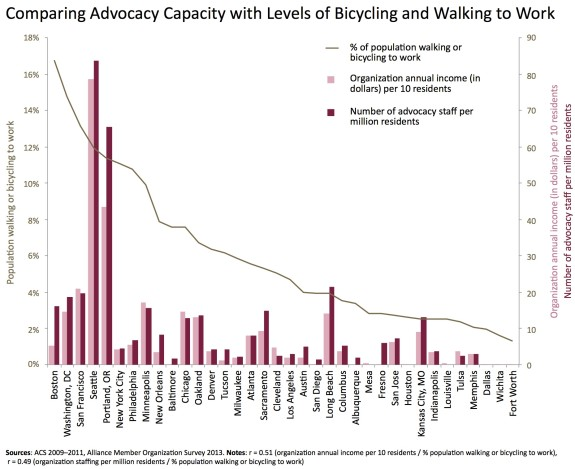 From the Alliance for Biking and Walking's 2014 Benchmarking Report