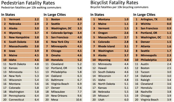 Figures from the 2014 Alliance for Biking & Walking Benchmarking report