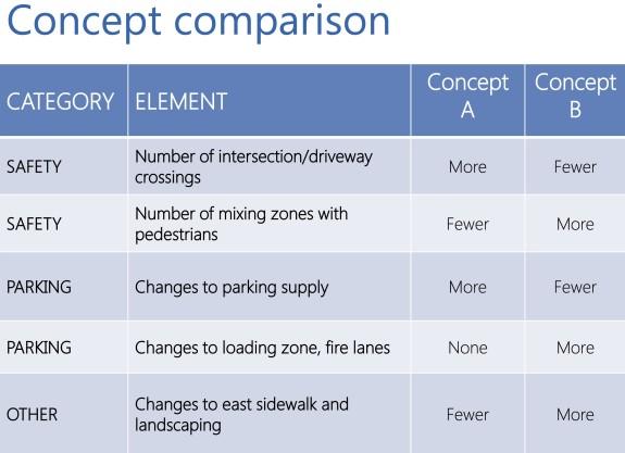 2014_0421_DAC_Meeting3_Presentation-compare