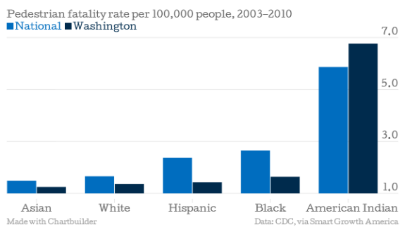 Pedestrian-fatality-rate-per-100-000-people-2003-2010-National-Washington_chartbuilder-1