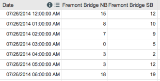 Bike counts for a typical Saturday morning on the Fremont Bridge.