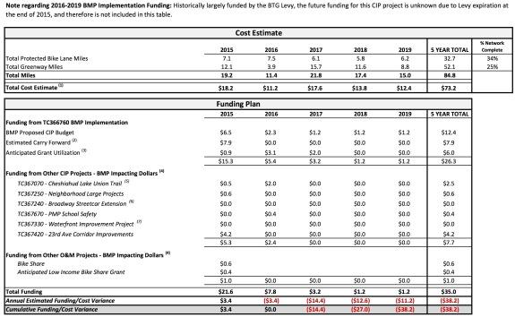 BMP Implementation Plan 2015-2019-table