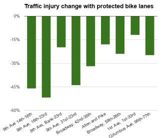 Image from Making Safer Streets (NYCDOT), via Green Lane Project