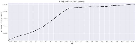 Graph by D shows running 12-month totals, which climbed above 1 million for the first time on 9/29/2014. More explanation here.
