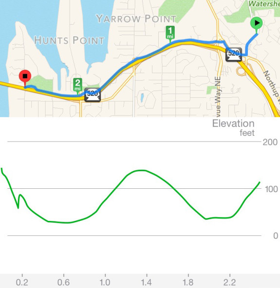 Since I biked east-to-west, you have to read the elevation graph backwards. Oops.