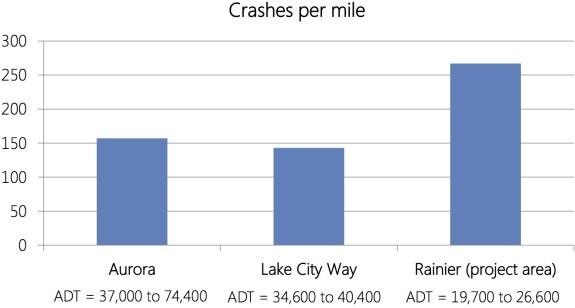 RainierFebMar2015-crashespermile