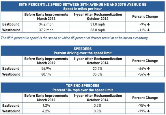 NE75thRechannelizationReportFINAL-speeding