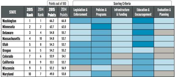 2015_state_ranking_chart