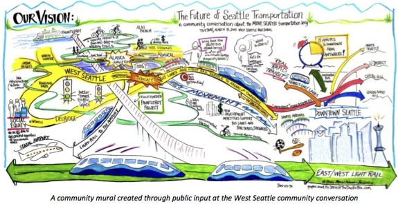 How Seattle does community feedback.