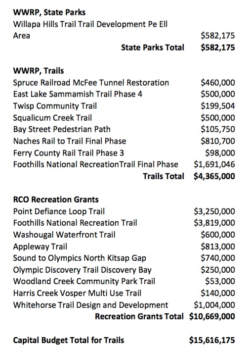 Capital-Budget-Trails-2015-17