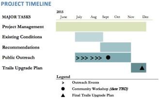 SeattleTrailsUpgrade_Fact Sheet-timeline