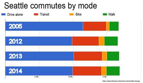 commutegraph