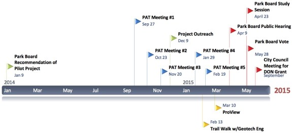 There has been a ton of outreach and community input for this project. Timeline from Council staff