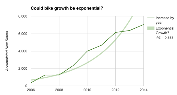 12-CouldBikeGrowthBeExponential