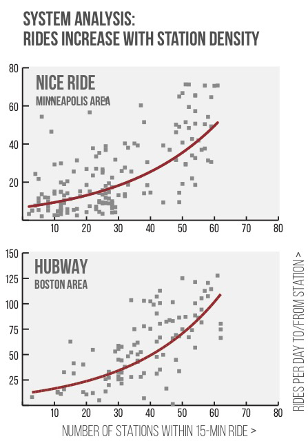 From a NACTO April 2015 bike share study (PDF)