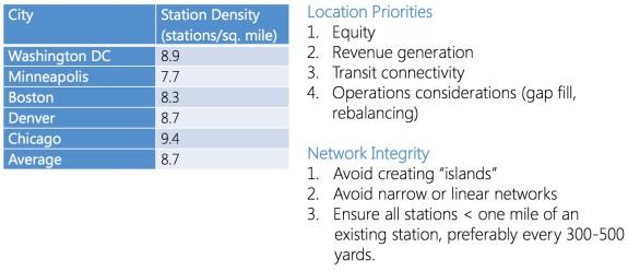 Presentation - density