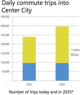 """The Seattle 2035 plan assumes that congestion is already bad enough, so we should try to maintain current car levels downtown and grow other modes. Brier Dudley calls this a """"war on cars."""""""