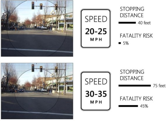 summary-att-a-speed-limit-adjustment-justification-stopping