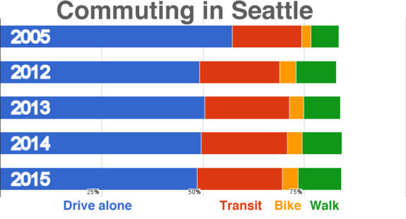 commutingseattle2015