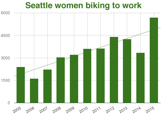 Number of Seattle women biking to work (American Communities Survey 2015)