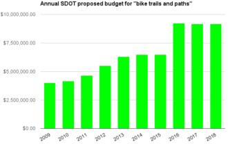 Changes in one key bike funding line in the city budget. Data from SDOT. Note: 2017 and 2018 figures are currently proposed.