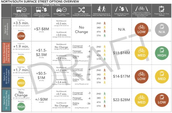05_OneCenterCity_AdvisoryGroup_PotentialNearTermMobilityStrategies-overview