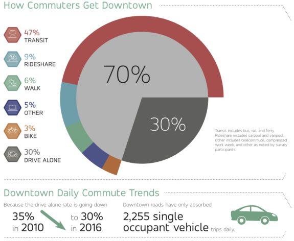 2016Commute_Seattle_modesplit_Infograph-1