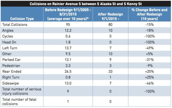 Chart showing before and after collision counts on Rainier Ave following a 2016 safety project.
