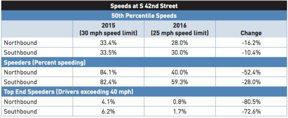 RainierAveS_BeforeAfter-speeding
