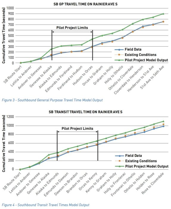 RainierAveS_BeforeAfter-traveltimes
