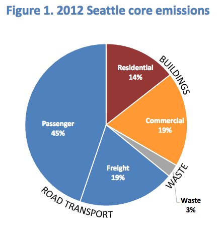 From the Seattle Climate Action Plan's 2012 Greenhouse Gas Inventory report, released in 2014 (PDF).