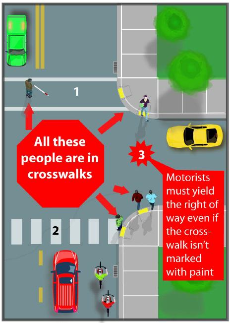 Diagram shows people in three different kinds of crosswalks: Unmarked, zebra-style and outline-style. Text: All these people are in crosswalks.