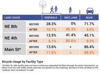 A table showing bicycle usage by facility type. It shows that the percentage of people biking on the sidewalk decreased by about 60% after the bike lane was installed.