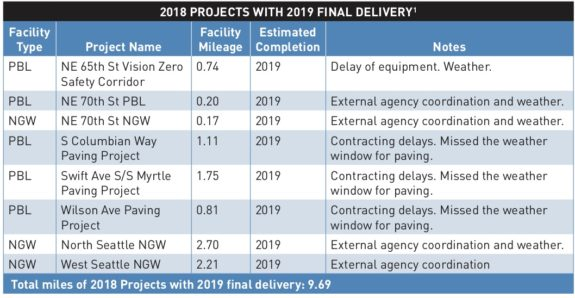 Screenshot excerpt from the 2019 Bicycle Master Plan Implementation Plan. The rest of the images in this post are also screenshots of tables listing projects. Download the PDF file linked in this post for the text.