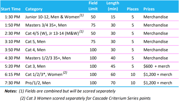 Race categories and schedule. The 9 races start with juniors at 1:30 and end with Pros at 7:30.