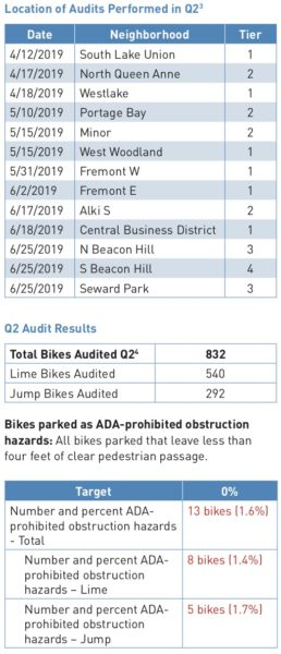 Table from the report describing the locations of bike parking audits and results.