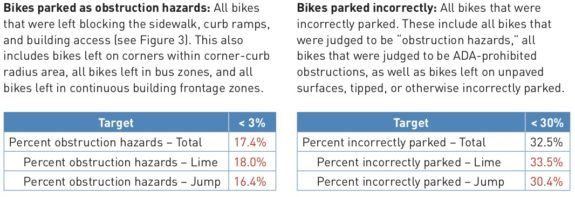 Report excerpt about bike parking compliance. The key figures are described in the next paragraph.
