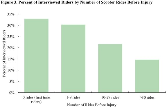 Graph showing that about 33% or injuries happened on a rider's first ride. About 30 injuries happened to people who had taken between one and nine rides previously. Crash rates decline sharply after ten rides.